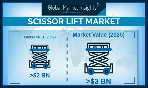Scissor Lift Market size is set to be over USD 3 billion by 2026; according to a new research report by Global Market Insights, Inc.