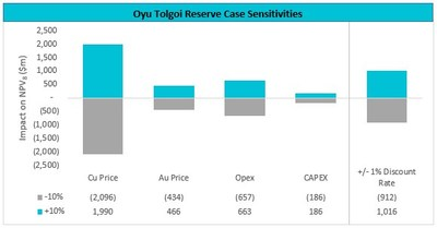 Oyu Tolgoi Reserve Case Sensitivities (CNW Group/TURQUOISE HILL RESOURCES LTD)