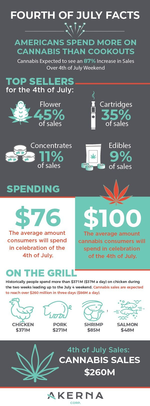 American's will spend more on cannabis than cookouts