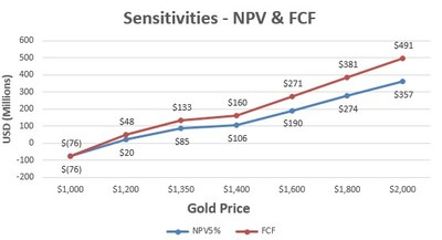 Table 1: NPV5% and FCF Sensitivities to Gold Price (CNW Group/Argonaut Gold Inc.)