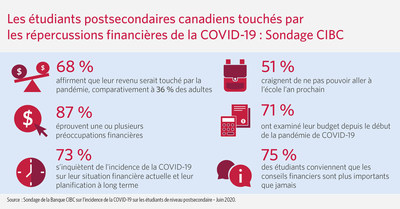Sondage de la Banque CIBC : Les étudiants sont deux fois plus nombreux que les adultes à subir des perturbations liées au revenu en raison de la COVID-19 (Groupe CNW/CIBC)