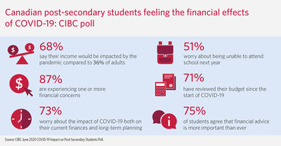 Students experiencing income disruption at double the rate of adults due to COVID-19: CIBC poll (CNW Group/CIBC)