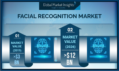 The North America facial recognition market will observe significant traction from 2020 to 2026 due to rising adoption of technology across various sectors, such as defense, homeland security, retail, BFSI, and healthcare.