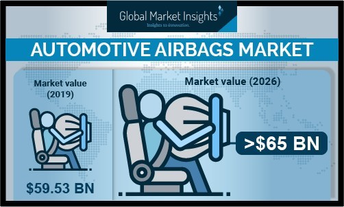Asia Pacific automotive airbags market size is predicted to expand at more than 5.5% CAGR through 2026 with increasing awareness about vehicle safety along with the presence of multiple automobile manufacturers.