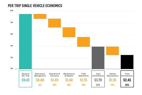 Per Trip Single Vehicle Economics (CNW Group/Last Mile Holdings Ltd.)