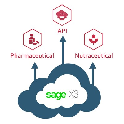 ERP Software - Sage X3 for Pharmaceutical Manufacturers