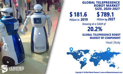 Telepresence Robot Market Analysis & Forecast, 2020-2027