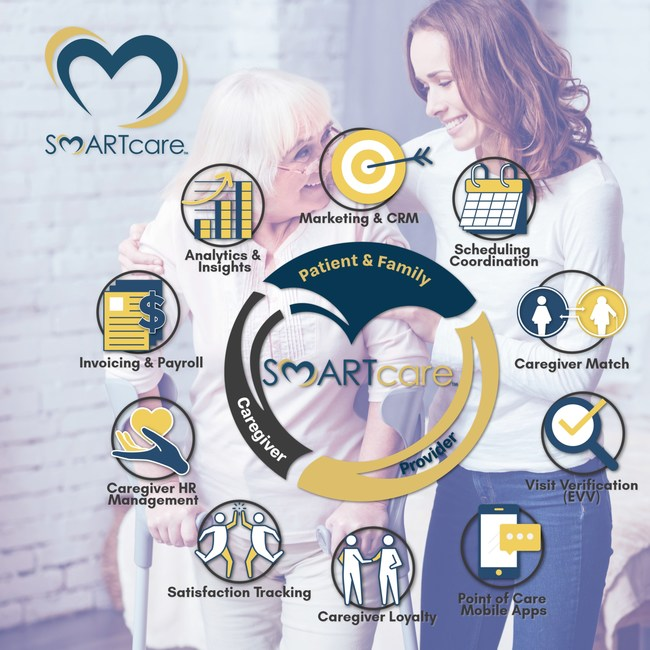 SMARTcare platform is a fully integrated caregiver, financial, and business intelligence solution that provides tools to help build and track new clients, manage homecare operations and ensure compliance and care quality for home care providers, caregivers and agency leadership.