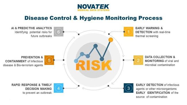 Novatek Disease Control & Hygiene Monitoring Process