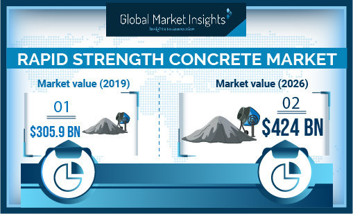 Rapid Strength Concrete Market size is forecast to exceed USD 424 billion by 2026; according to a new research report by Global Market Insights.