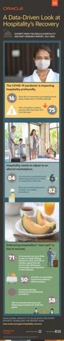 Infographic: Consumers Eager to Travel with Certain Conditions for Hotels