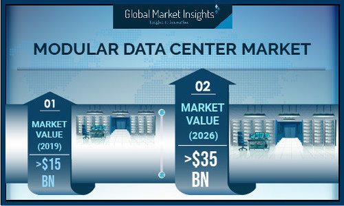 Modular Data Center Market size is poised to surpass USD 35 billion by 2026, according to a new research report by Global Market Insights, Inc.