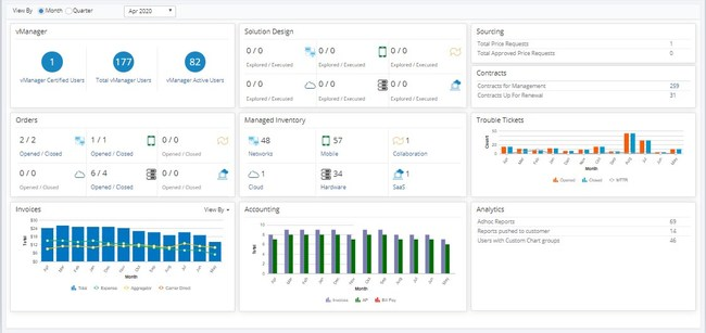 The vManager Program Health Report dashboard provides at-a-glance information into an organization's IT spend across each key functional area including Network, Mobile, Collaboration, Hardware, Cloud, and SaaS.