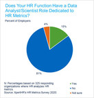 Most HR Departments Do Not Have a Data Analyst Position Dedicated to HR Metrics, Despite HR's Large Role in Metric Analysis, Says XpertHR Survey