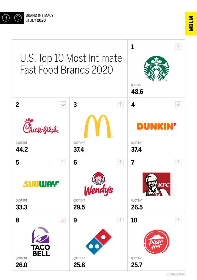 U.S. Top 10 Most Intimate Fast Food Brands, According to MBLM's Brand Intimacy 2020 Study