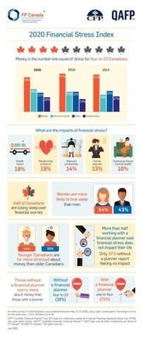 2020 Financial Stress Index (CNW Group/FP Canada)