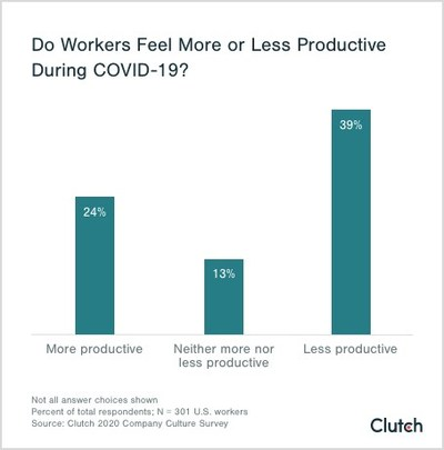 Nearly 40% of American workers say they feel less productive as a result of COVID-19, according to new survey data from Clutch.