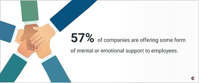 Nearly 60% of American workers say their companies are offering mental or emotional support, according to new data from Clutch.