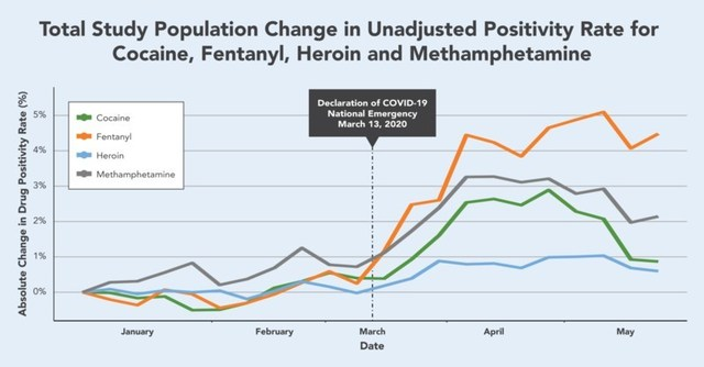 Total Study Population Change in Unadjusted Positivity Rate for Cocaine, Fentanyl, Heroin and Methamphetamine