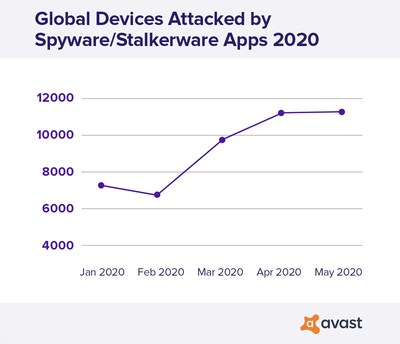 Global devices attacked by stalkerware rose over 50% during COVID lockdown.
