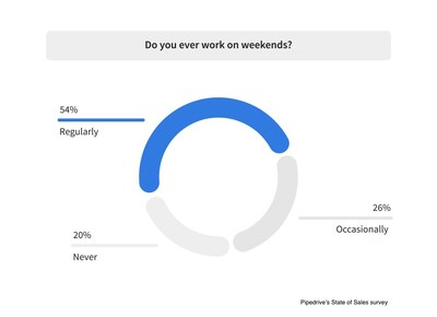 80% of sales professionals are working on weekends