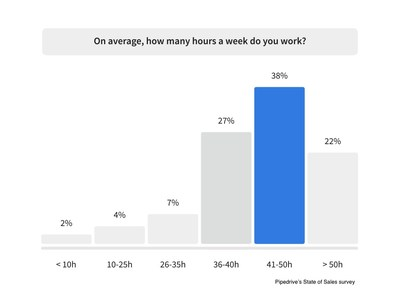 Six out of ten sales professionals are spending over 40 hours a week at work
