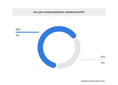 Only a third (32%) of sales professionals are compensated for their weekend work