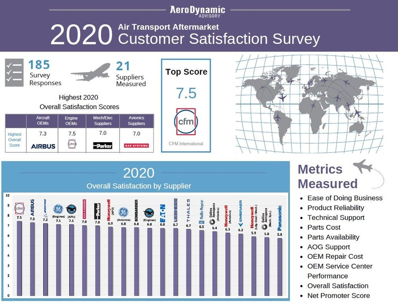 2020 Air Transport Aftermarket Customer Satisfaction Survey Results