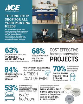 Productive Paint Projects