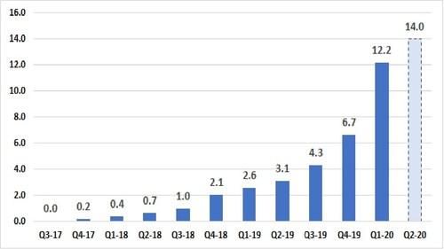 Quarterly revenues, 2017-2020, in millions