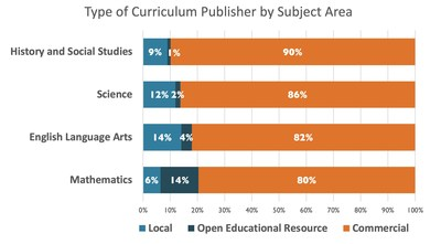 Survey finds K-12 educators rate open educational resources as equal to offerings from commercial publishers