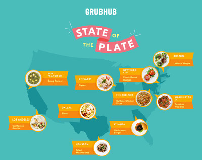 State of the Plate 2020 - top foods across various cities