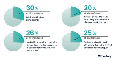 Results of employees work performance impact by COVID-19. Insights provided by the 123,000 employees who responded to Effectory's COVID-19 Workforce Pulse surveys between late March and June 2020.
