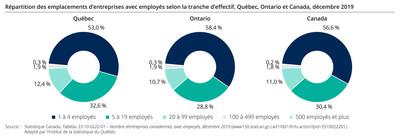 Répartition des emplacements d'entreprises avec employés selon la tranche d'effectif, Québec, Ontario et Canada, décembre 2019 (Groupe CNW/Institut de la statistique du Québec)