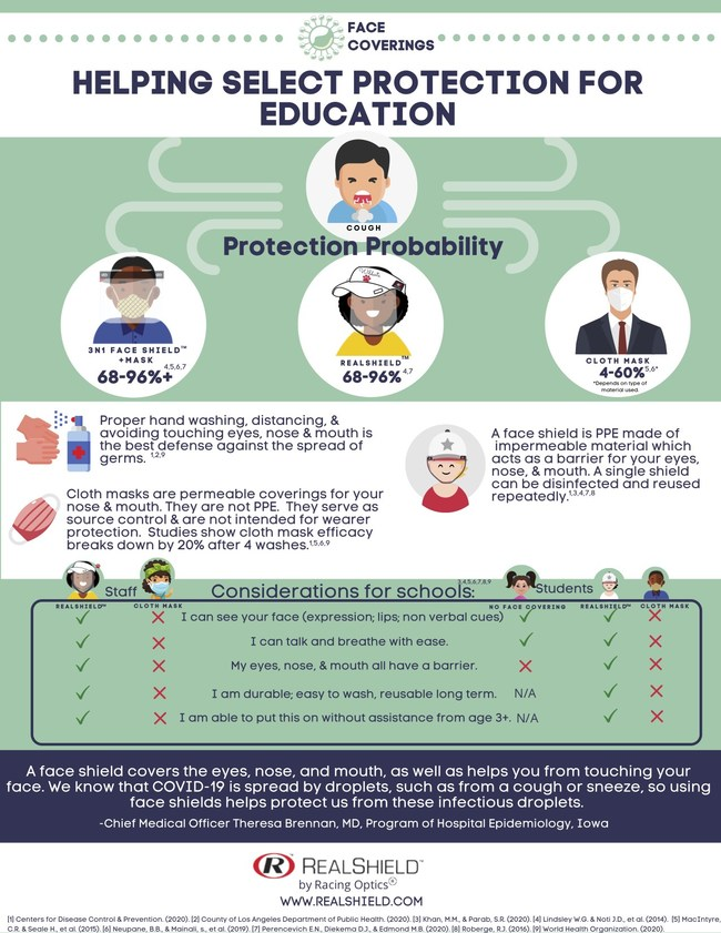 Select the right protection for students return to school. RealShield face shield covers the eyes, nose and mouth as well as preventing you from touching your face.