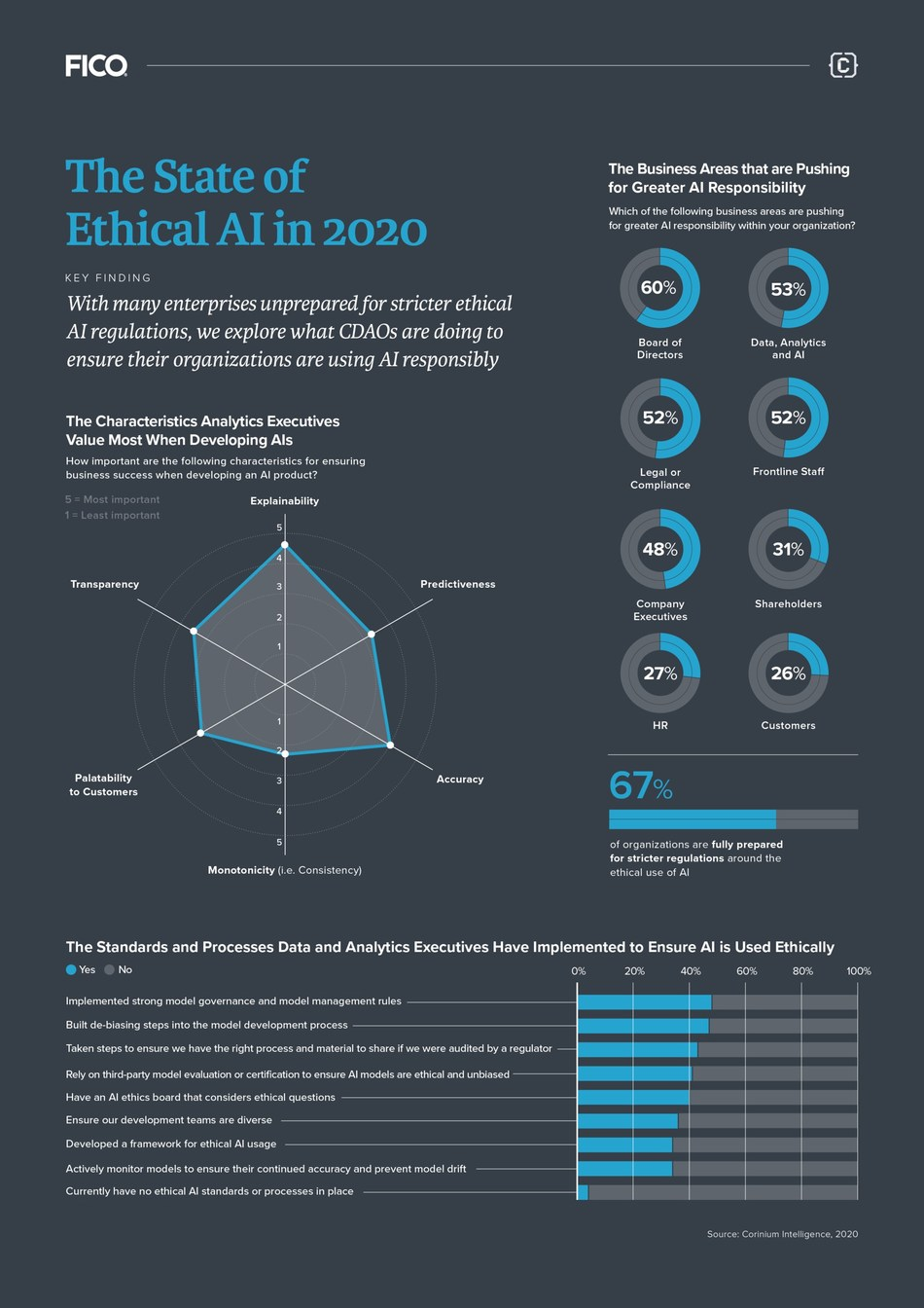 Many enterprises are unprepared for stricter ethical AI regulations.