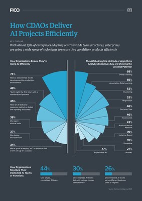 Organizations take multiple approaches to ensure they are using artificial intelligence (AI) efficiently.