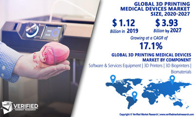 3D Printing Medical Devices Market Analysis & Forecast, 2020-2027