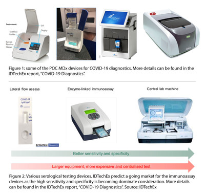 """Figure: some of the POC MDx devices for COVID-19 diagnostics. More details can be found in the IDTechEx report, """"COVID-19 Diagnostics"""". Figure: various serological testing devices. IDTechEx predicts a growing market for the immunoassay devices as the high sensitivity and specificity is becoming dominate consideration. More details can be found in the IDTechEx report, """"COVID-19 Diagnostics"""". Source: IDTechEx www.IDTechEx.com/COVID"""