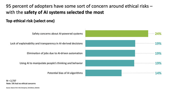 Despite strong enthusiasm for their AI efforts, the majority of adopters only feel somewhat prepared to address AI risks.