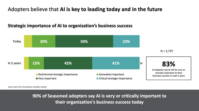 83% of adopters say AI will be very or critically important to their business success in the next two years.