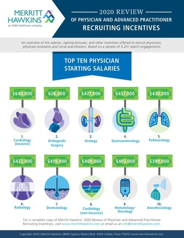 Prepared by Merritt Hawkins, the nation's leading physician search firm and a company of AMN Healthcare, the 2020 Review of Physician and Advanced Practitioner Recruiting Incentives tracks a sample of 3,251 physician and advanced practitioner recruiting engagements that the firm conducted from April 1, 2019,to March 31, 2020.Now in its 27th year,the report includes analysis suggesting that the previously robust job market for physicians has softened since the emergence of COVID-19.