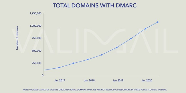 Research shows the number of domains with DMARC has steadily grown over the past several years, and now surpasses 1 million domains. Source: Valimail Summer 2020 Email Fraud Landscape