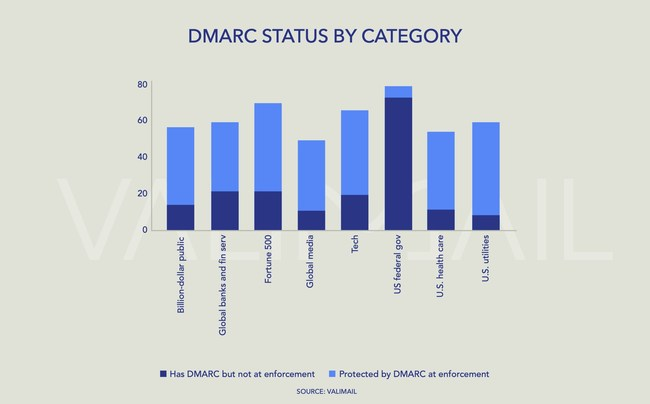 Industries vary widely both in how widely they are utilizing DMARC, and how effectively. Source: Valimail Summer 2020 Email Fraud Landscape