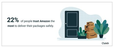 22% of people trust Amazon the most to deliver their packages safely