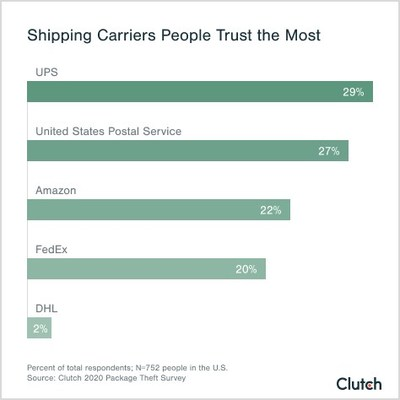 People trust UPS the most for safe package delivery