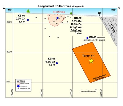 Figure 3. Longitudinal of KB horizon (looking north) with target#1. (CNW Group/Yorbeau Resources Inc.)
