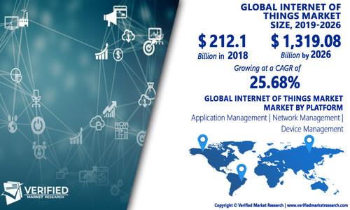 Internet of Things (IoT) Market Analysis & Forecast, 2020-2027