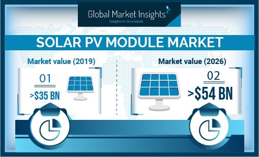 Solar PV Modules Market revenue is expected to surpass USD 54 Billion by 2026, as reported in the latest study by Global Market Insights, Inc.