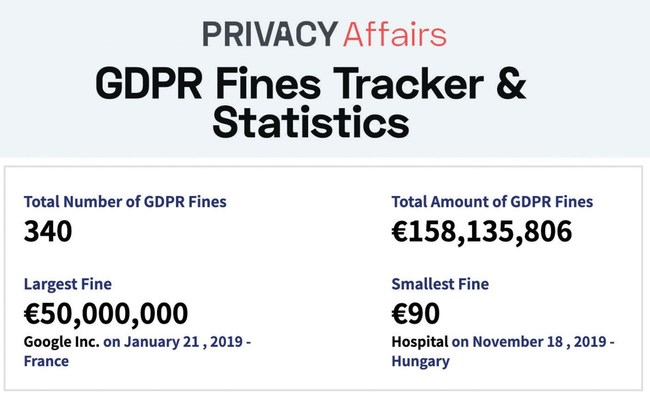 GDPR Fines Tracker by PrivacyAffairs